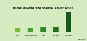 dangerous_food