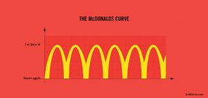 mcdonalds_curve